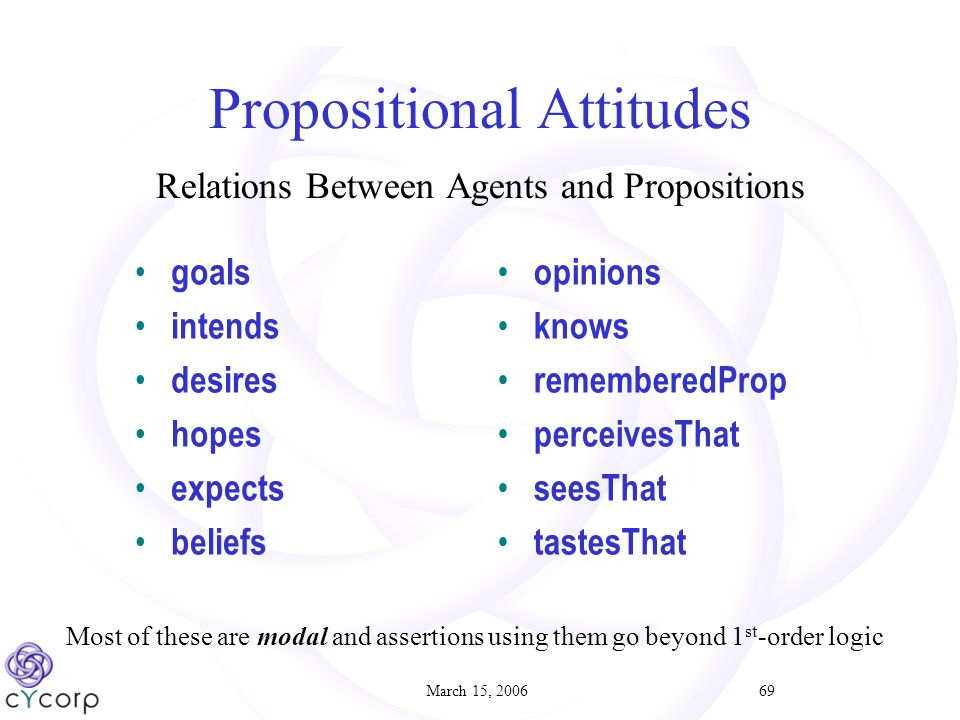 March 15, 200669 Propositional Attitudes Relations Between Agents and Propositions goals intends desires hopes expects beliefs opinions knows rememberedProp perceivesThat seesThat tastesThat Most of these are modal and assertions using them go beyond 1 st -order logic