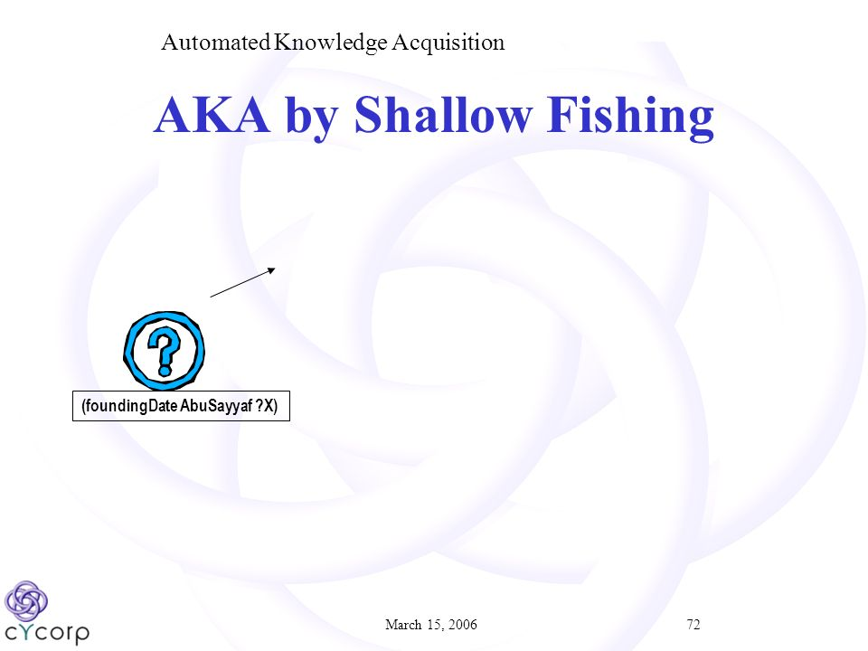 March 15, 200672 (foundingDate AbuSayyaf X) AKA by Shallow Fishing Automated Knowledge Acquisition