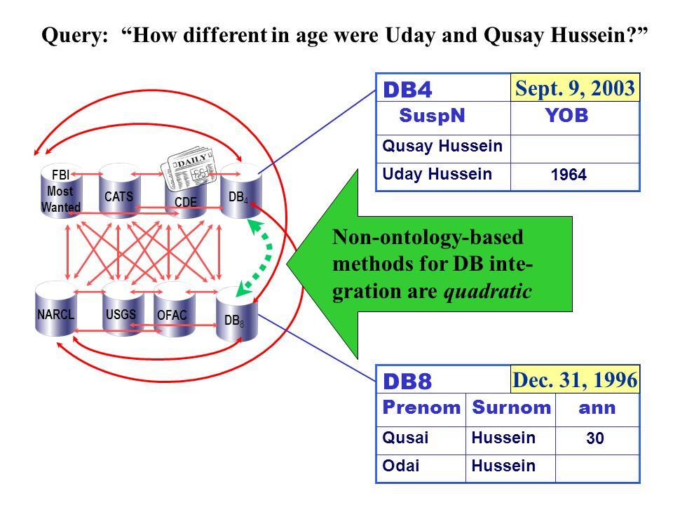 OFACDB 8 USGSNARCL FBI Most Wanted CATS CDE DB 4 Qusay Hussein Uday Hussein SuspN DB8 Prenom Qusai Hussein 30 Odai Hussein Surnomann Dec.