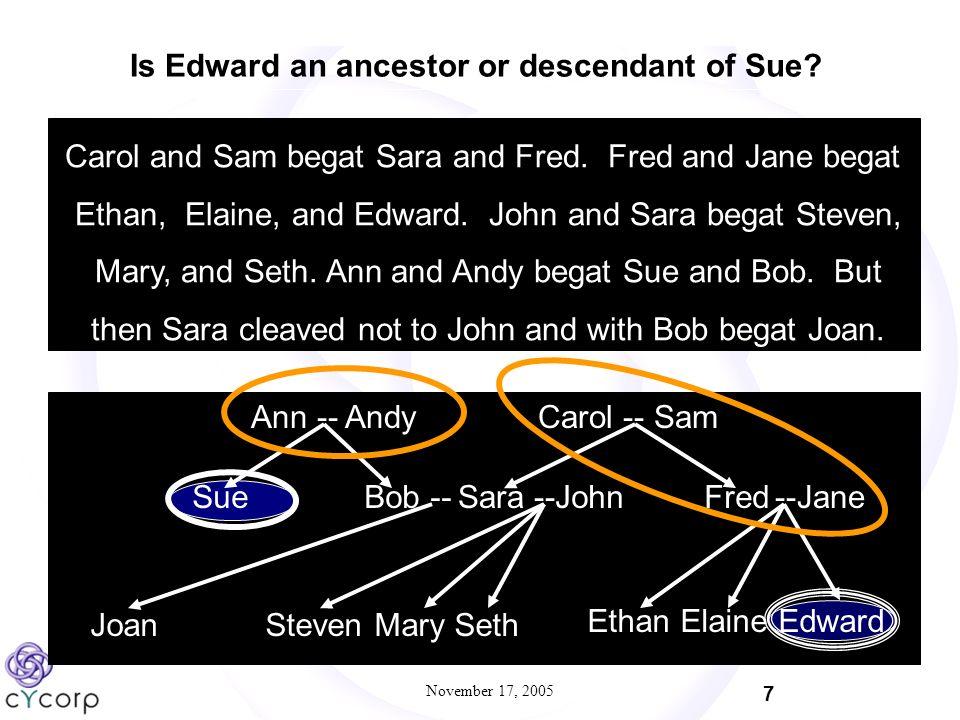 November 17, 2005 7 Carol and Sam begat Sara and Fred.
