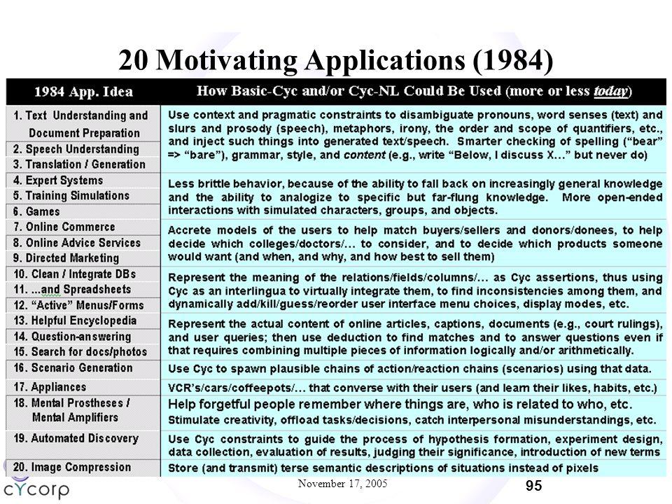 November 17, 2005 95 20 Motivating Applications (1984)
