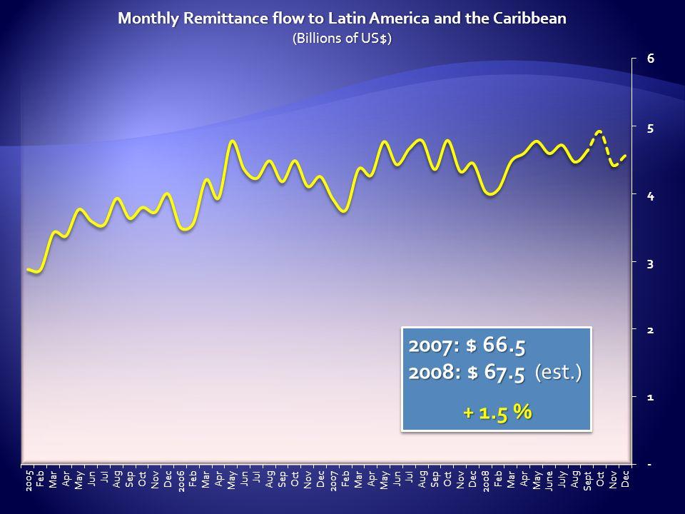 2007: $ 66.5 2008: $ 67.5 (est.) + 1.5 % + 1.5 % 2007: $ 66.5 2008: $ 67.5 (est.) + 1.5 % + 1.5 %