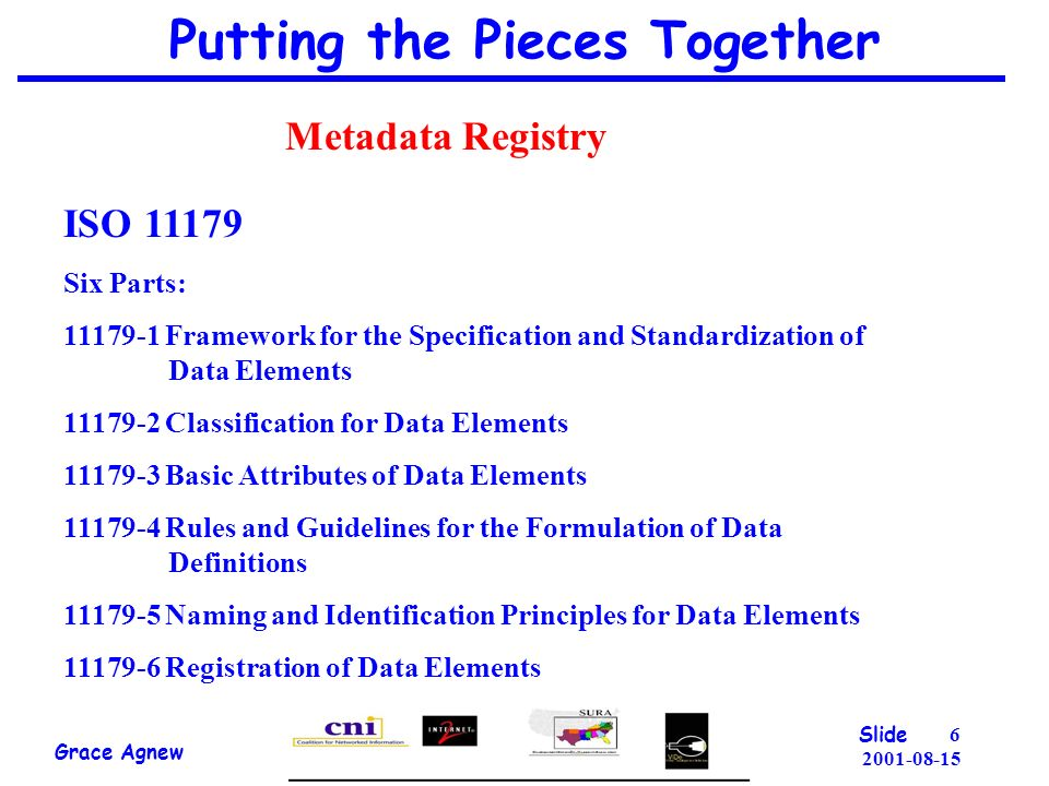 6 2001-08-15 Putting the Pieces Together Grace Agnew Slide ISO 11179 Six Parts: 11179-1 Framework for the Specification and Standardization of Data Elements 11179-2 Classification for Data Elements 11179-3 Basic Attributes of Data Elements 11179-4 Rules and Guidelines for the Formulation of Data Definitions 11179-5 Naming and Identification Principles for Data Elements 11179-6 Registration of Data Elements Metadata Registry
