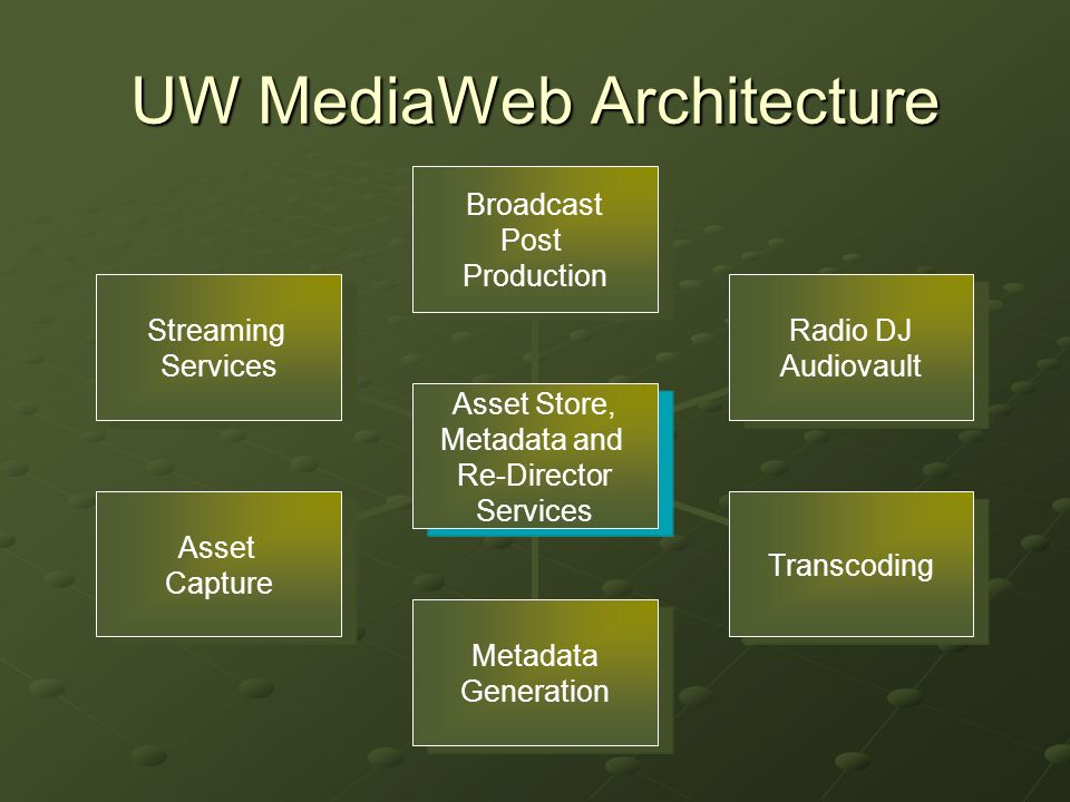 UW MediaWeb Architecture Asset Store, Metadata and Re-Director Services Broadcast Post Production Radio DJ Audiovault Transcoding Metadata Generation Asset Capture Streaming Services