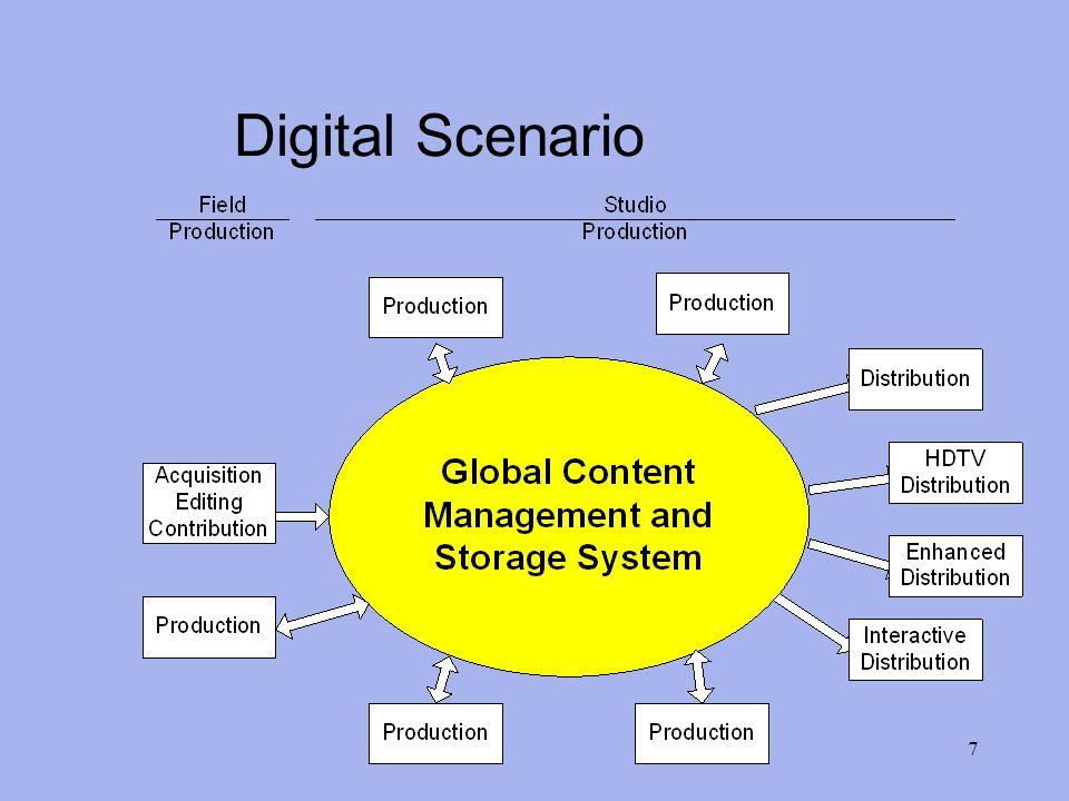 7 Digital Scenario