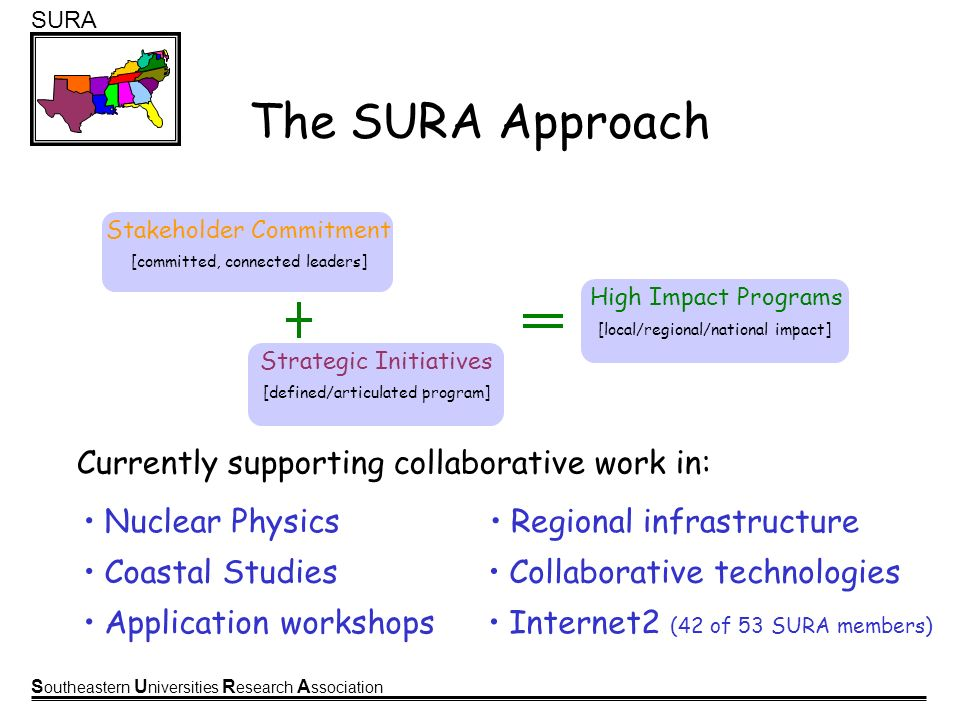 S outheastern U niversities R esearch A ssociation SURA The SURA Approach Currently supporting collaborative work in: High Impact Programs [local/regi