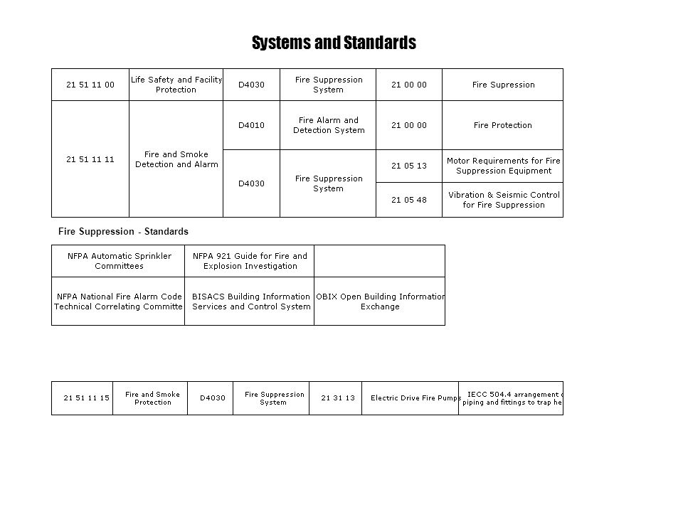 Fire Suppression - Standards Systems and Standards