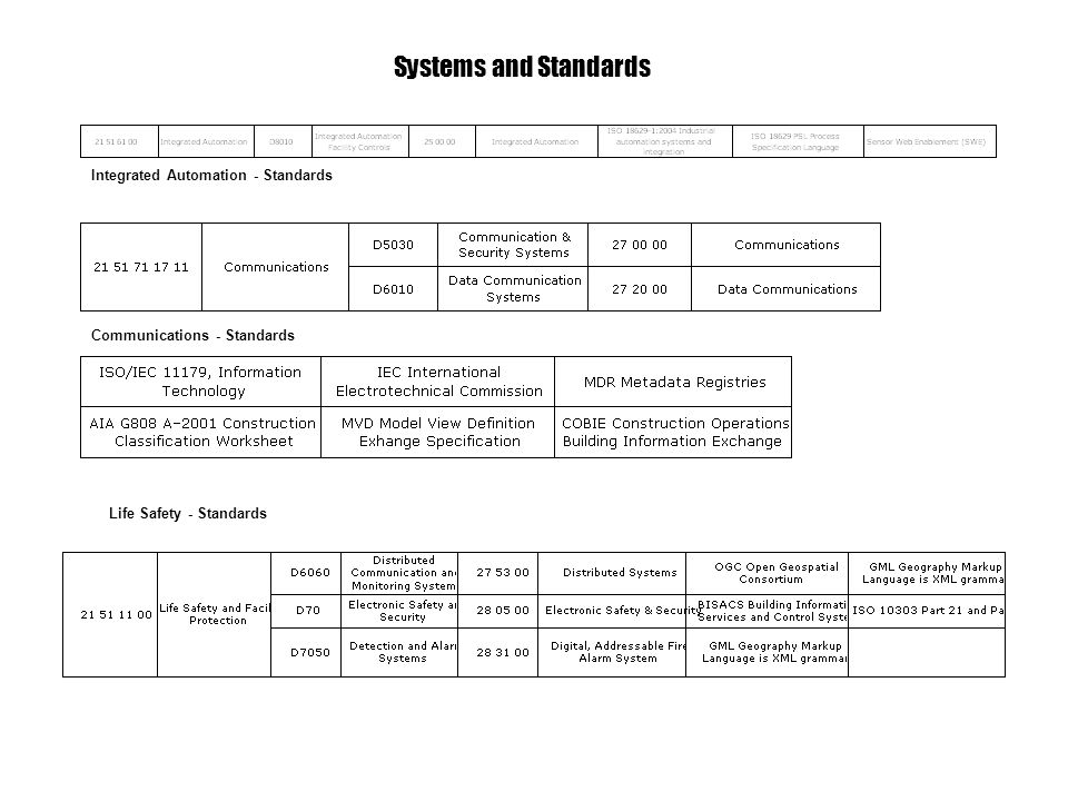 Communications - Standards Systems and Standards Integrated Automation - Standards Life Safety - Standards
