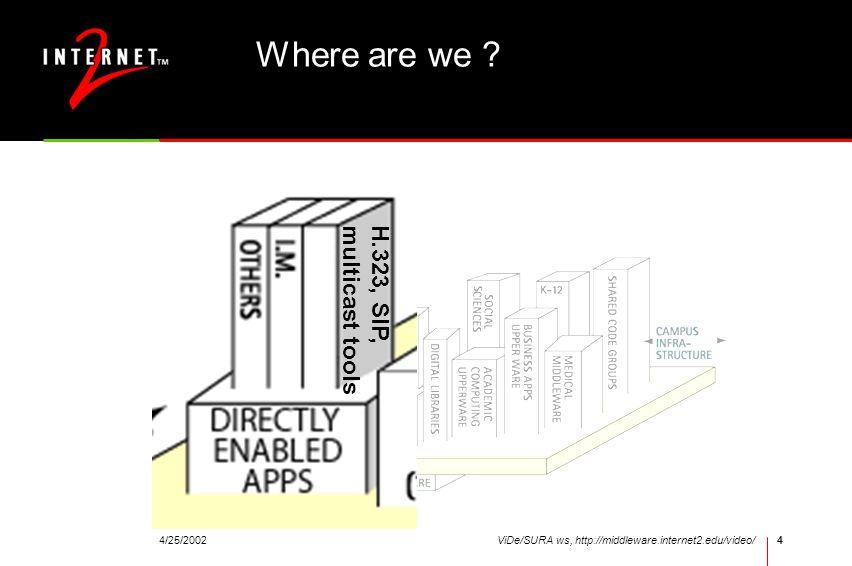 4/25/2002ViDe/SURA ws, http://middleware.internet2.edu/video/4 Where are we .
