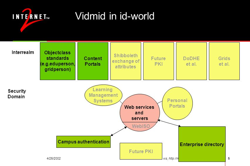 4/25/2002ViDe/SURA ws, http://middleware.internet2.edu/video/5 Vidmid in id-world Campus authentication Enterprise directory Web services and servers