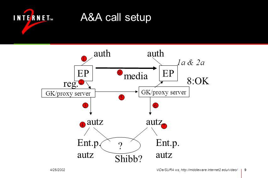 4/25/2002ViDe/SURA ws, http://middleware.internet2.edu/video/9 A&A call setup EP auth 1 GK/proxy server 2 reg. autz 3 Ent.p. autz ? Shibb? 4 5 autz 6