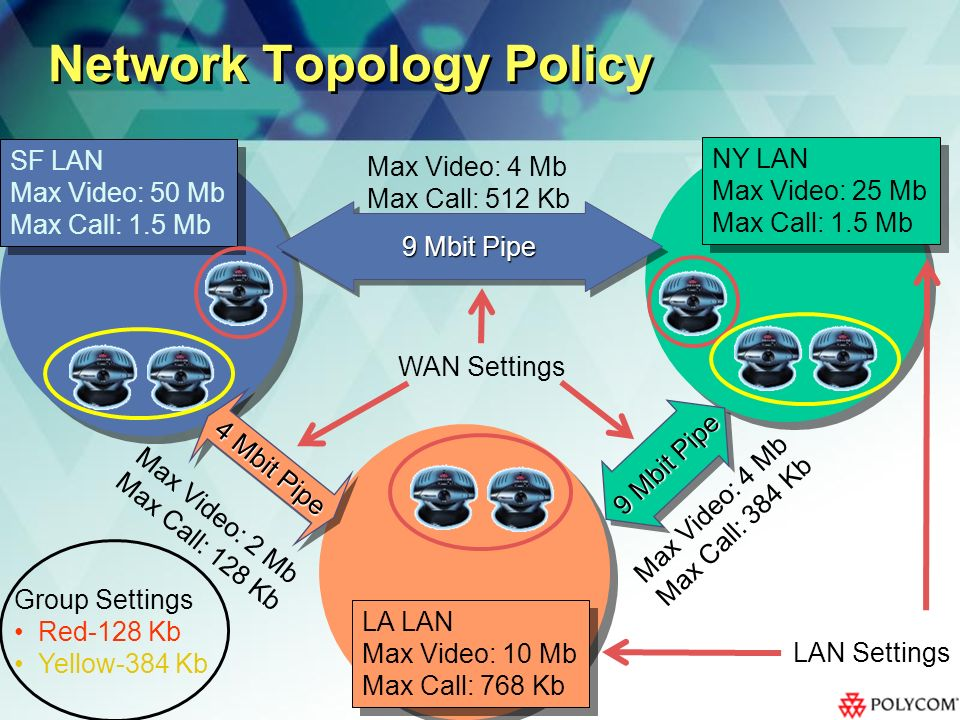 SF LAN Max Video: 50 Mb Max Call: 1.5 Mb SF LAN Max Video: 50 Mb Max Call: 1.5 Mb LA LAN Max Video: 10 Mb Max Call: 768 Kb LA LAN Max Video: 10 Mb Max Call: 768 Kb NY LAN Max Video: 25 Mb Max Call: 1.5 Mb NY LAN Max Video: 25 Mb Max Call: 1.5 Mb LAN Settings Network Topology Policy Group Settings Red-128 Kb Yellow-384 Kb 9 Mbit Pipe 4 Mbit Pipe Max Video: 2 Mb Max Call: 128 Kb Max Video: 4 Mb Max Call: 384 Kb Max Video: 4 Mb Max Call: 512 Kb WAN Settings