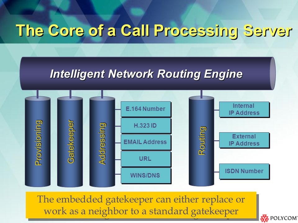 Internal IP Address Internal IP Address External IP Address External IP Address ISDN Number Routing E.164 Number H.323 ID EMAIL Address URL WINS/DNS Provisioning The Core of a Call Processing Server Gatekeeper Addressing Intelligent Network Routing Engine The embedded gatekeeper can either replace or work as a neighbor to a standard gatekeeper