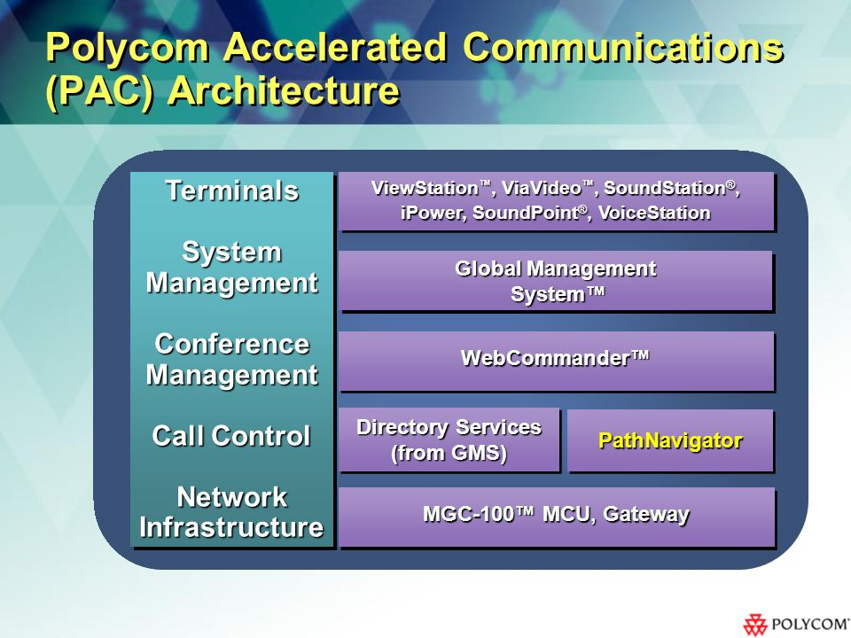 Polycom Accelerated Communications (PAC) Architecture TerminalsSystemManagementConferenceManagement Call Control NetworkInfrastructureTerminalsSystemManagementConferenceManagement NetworkInfrastructure ViewStation, ViaVideo, SoundStation ®, iPower, SoundPoint ®, VoiceStation ViewStation, ViaVideo, SoundStation ®, iPower, SoundPoint ®, VoiceStation Global Management System System Global Management System System WebCommanderWebCommander Directory Services (from GMS) PathNavigatorPathNavigator MGC-100 MCU, Gateway