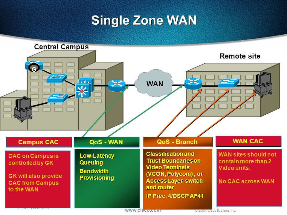 © 2000, Cisco Systems, Inc. www.cisco.com IP/VC Product Family Low-Latency Queuing Bandwidth Provisioning Low-Latency Queuing Bandwidth Provisioning S