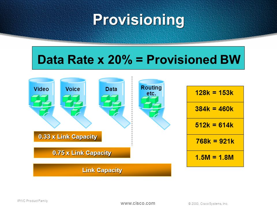 © 2000, Cisco Systems, Inc. www.cisco.com IP/VC Product Family Provisioning Data Rate x 20% = Provisioned BW 128k = 153k 384k = 460k 512k = 614k 768k