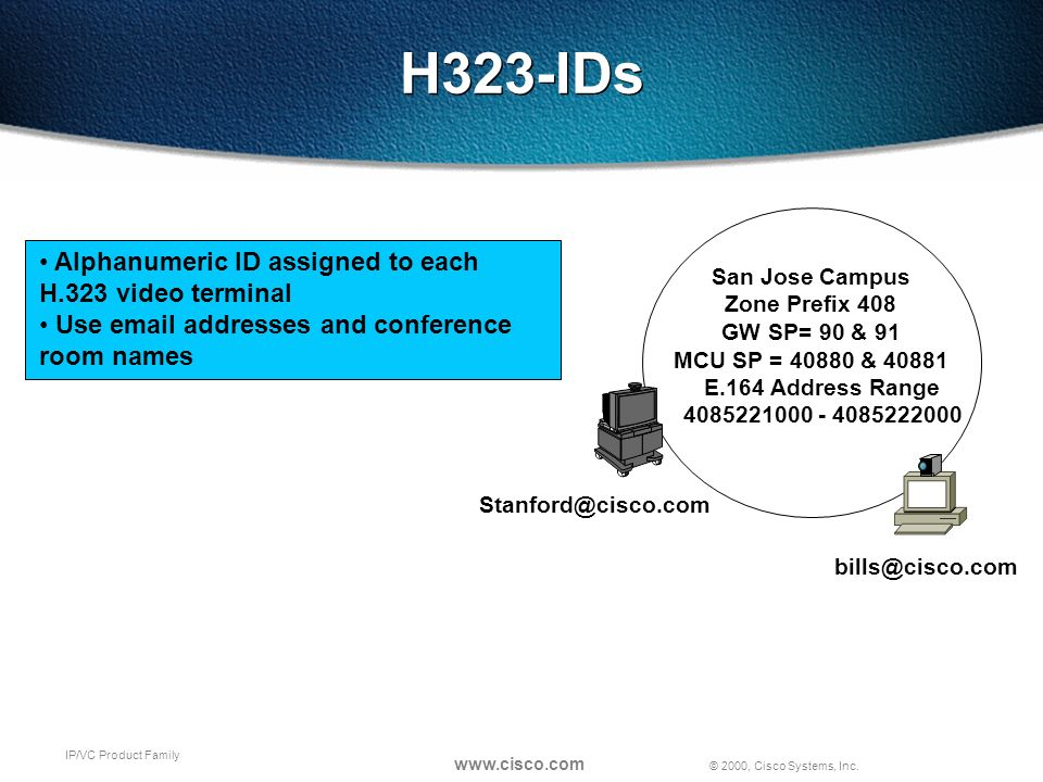 © 2000, Cisco Systems, Inc. www.cisco.com IP/VC Product Family H323-IDs San Jose Campus Zone Prefix 408 GW SP= 90 & 91 MCU SP = 40880 & 40881 Alphanum