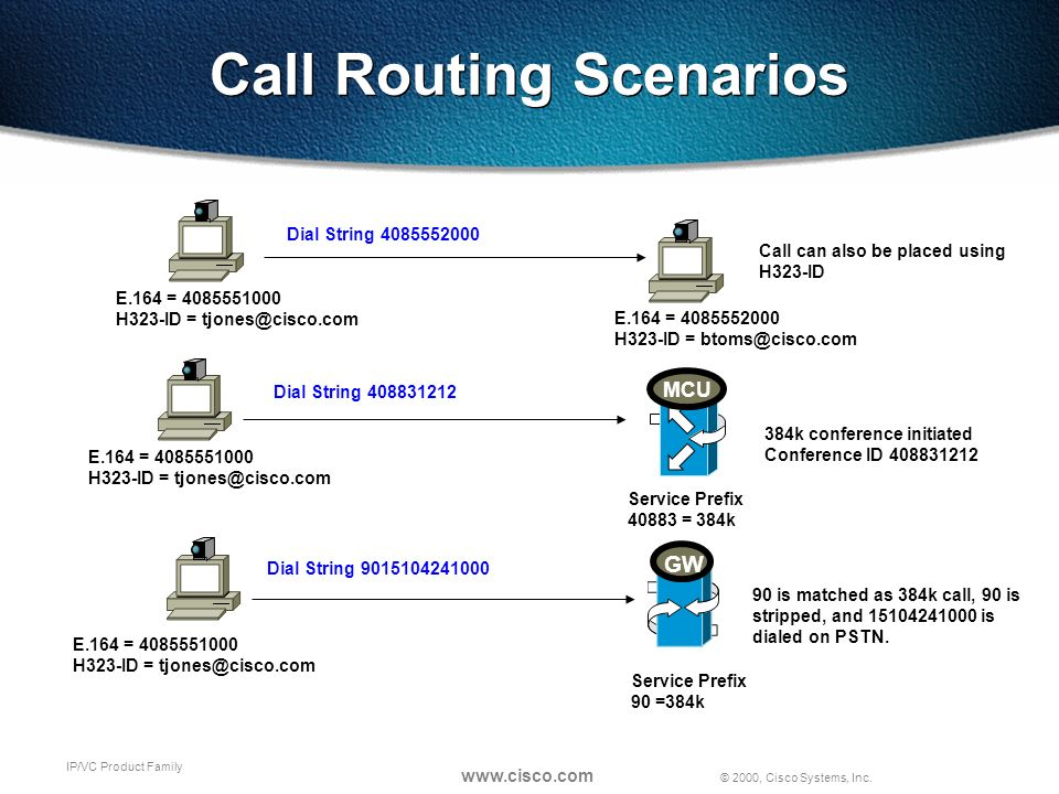 © 2000, Cisco Systems, Inc. www.cisco.com IP/VC Product Family Call Routing Scenarios MCU E.164 = 4085551000 H323-ID = tjones@cisco.com E.164 = 408555
