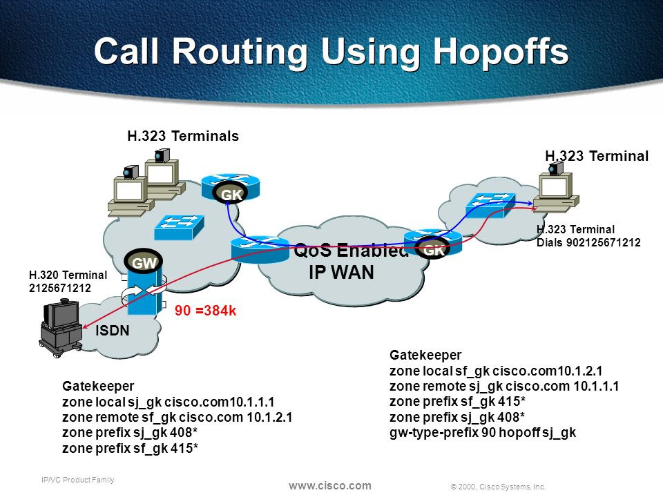 © 2000, Cisco Systems, Inc. www.cisco.com IP/VC Product Family Call Routing Using Hopoffs QoS Enabled IP WAN 90 =384k H.323 Terminals H.323 Terminal G
