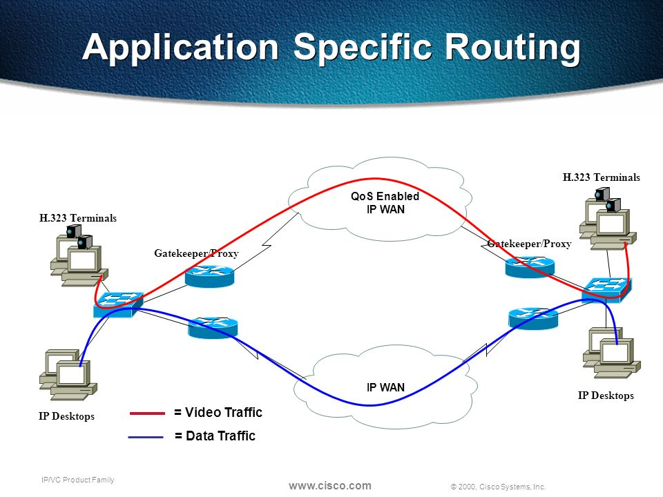 © 2000, Cisco Systems, Inc. www.cisco.com IP/VC Product Family Application Specific Routing QoS Enabled IP WAN Gatekeeper/Proxy H.323 Terminals IP Des
