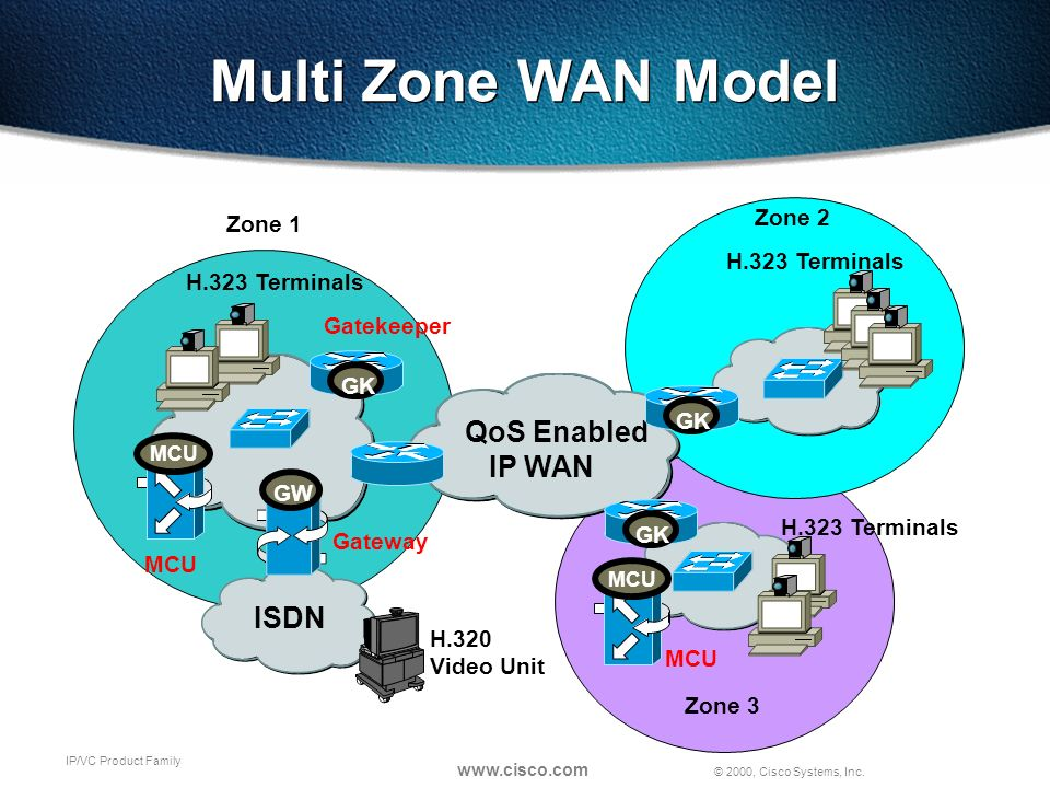 © 2000, Cisco Systems, Inc. www.cisco.com IP/VC Product Family Multi Zone WAN Model MCU GK QoS Enabled IP WAN GW ISDN H.320 Video Unit MCU Gatekeeper