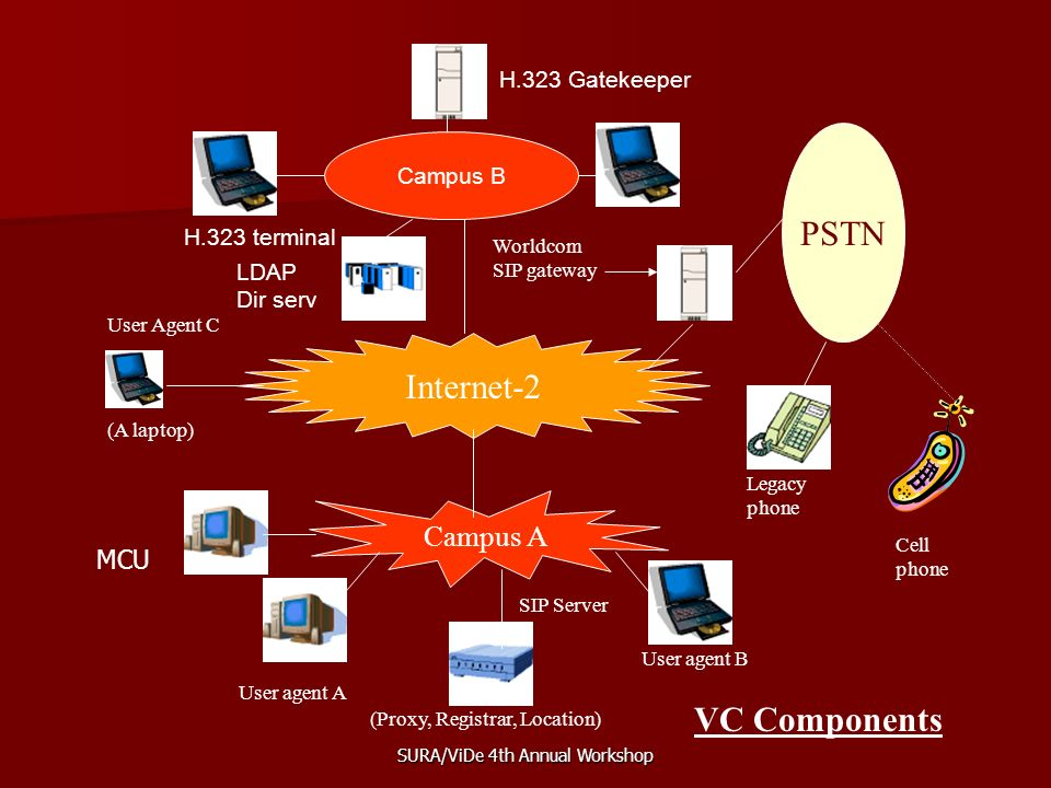 SURA/ViDe 4th Annual Workshop Internet-2 Campus A PSTN User agent A User agent B User Agent C SIP Server (Proxy, Registrar, Location) Worldcom SIP gateway (A laptop) VC Components Cell phone Legacy phone Campus B H.323 terminal H.323 Gatekeeper LDAP Dir serv MCU