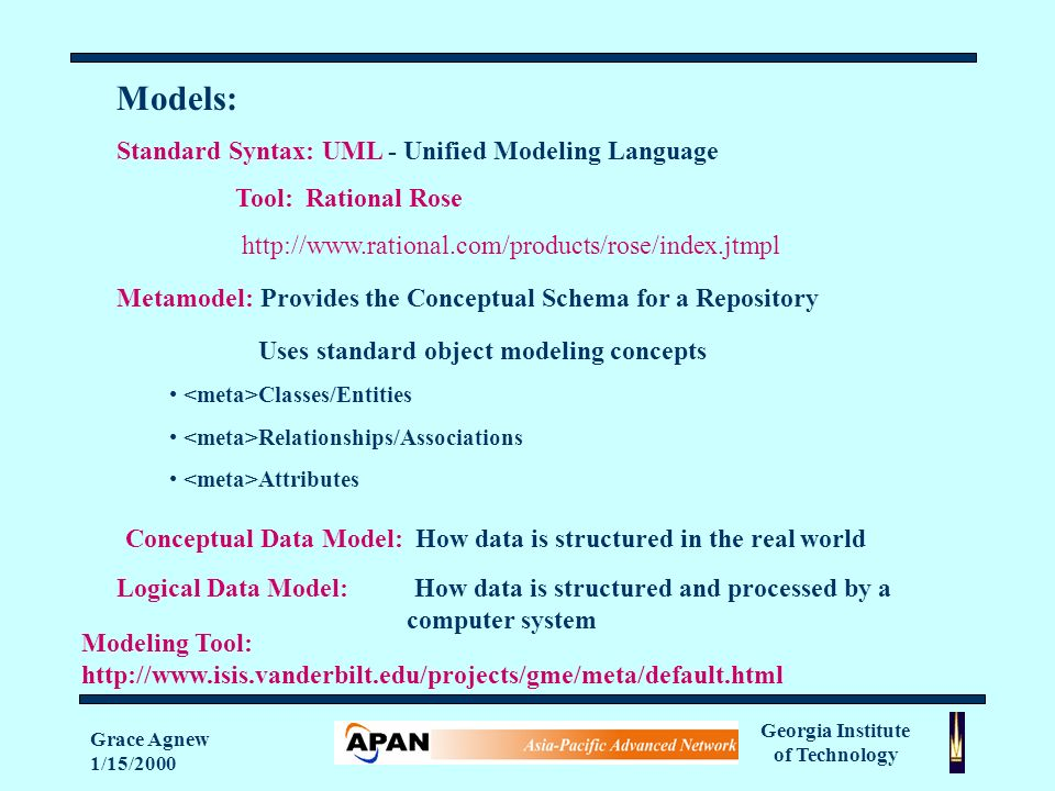 Georgia Institute of Technology Grace Agnew 1/15/2000 Models: Standard Syntax: UML - Unified Modeling Language Tool: Rational Rose   Metamodel: Provides the Conceptual Schema for a Repository Uses standard object modeling concepts Classes/Entities Relationships/Associations Attributes Conceptual Data Model: How data is structured in the real world Logical Data Model: How data is structured and processed by a computer system Modeling Tool: