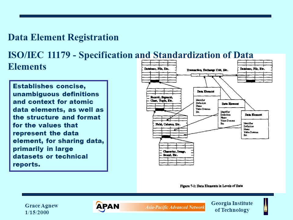 Georgia Institute of Technology Grace Agnew 1/15/2000 Data Element Registration ISO/IEC Specification and Standardization of Data Elements Establishes concise, unambiguous definitions and context for atomic data elements, as well as the structure and format for the values that represent the data element, for sharing data, primarily in large datasets or technical reports.