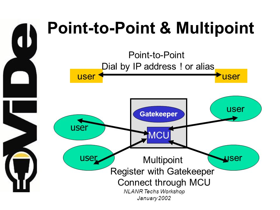 NLANR Techs Workshop January 2002 Point-to-Point & Multipoint user Point-to-Point Dial by IP address .