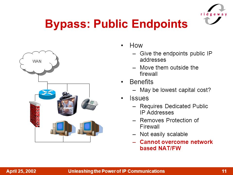 11April 25, 2002Unleashing the Power of IP Communications Bypass: Public Endpoints How –Give the endpoints public IP addresses –Move them outside the