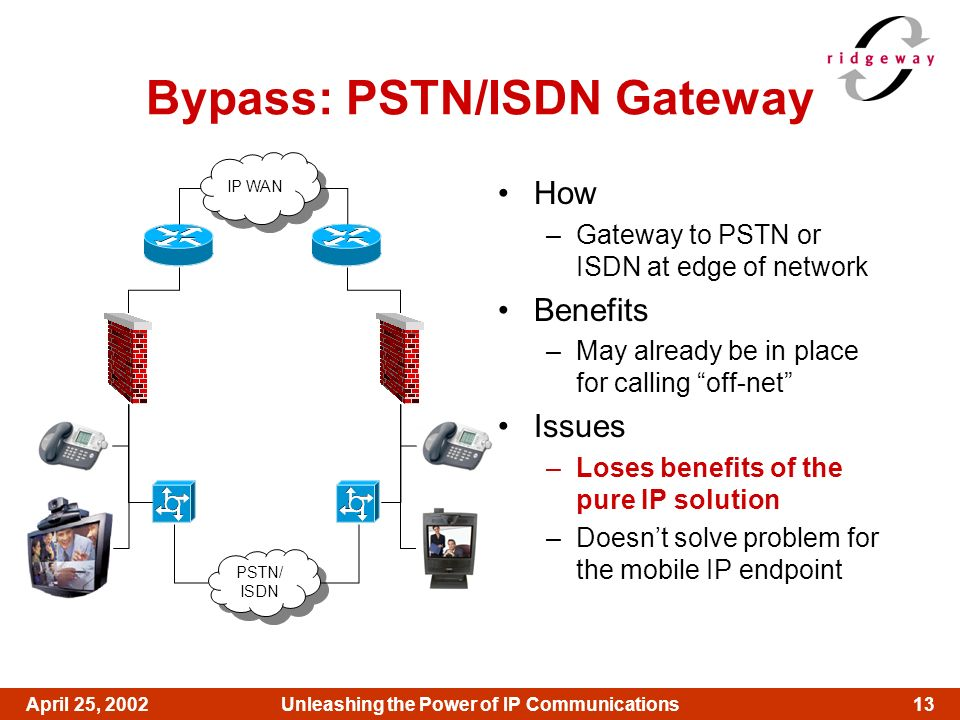13April 25, 2002Unleashing the Power of IP Communications Bypass: PSTN/ISDN Gateway How –Gateway to PSTN or ISDN at edge of network Benefits –May alre