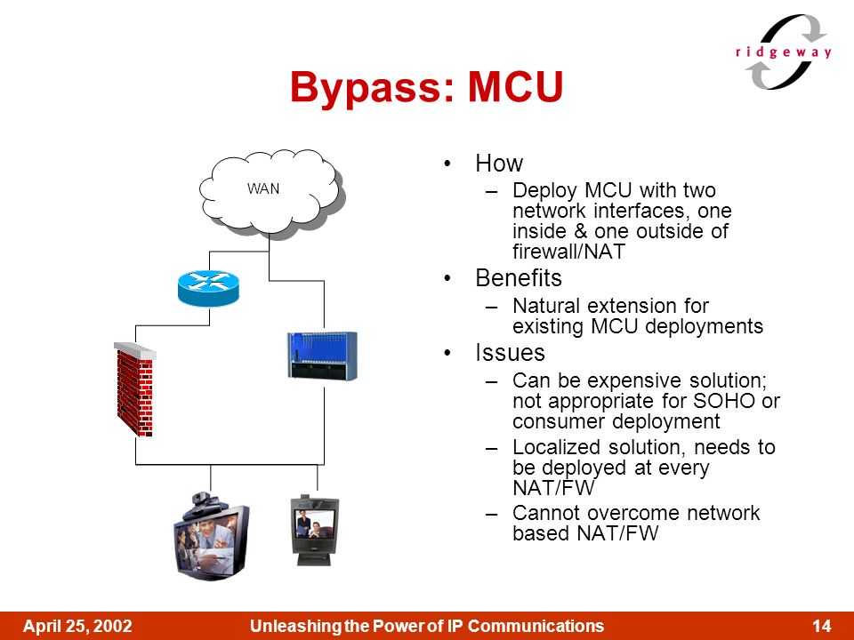 14April 25, 2002Unleashing the Power of IP Communications Bypass: MCU How –Deploy MCU with two network interfaces, one inside & one outside of firewal