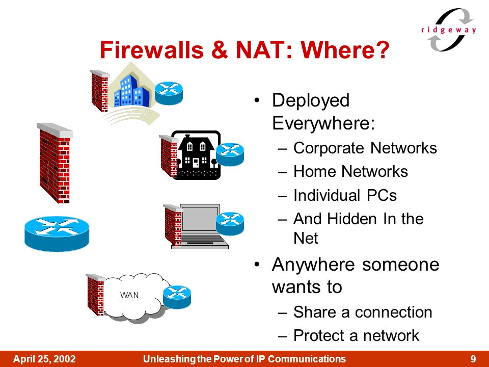 9April 25, 2002Unleashing the Power of IP Communications Firewalls & NAT: Where? Deployed Everywhere: –Corporate Networks –Home Networks –Individual P