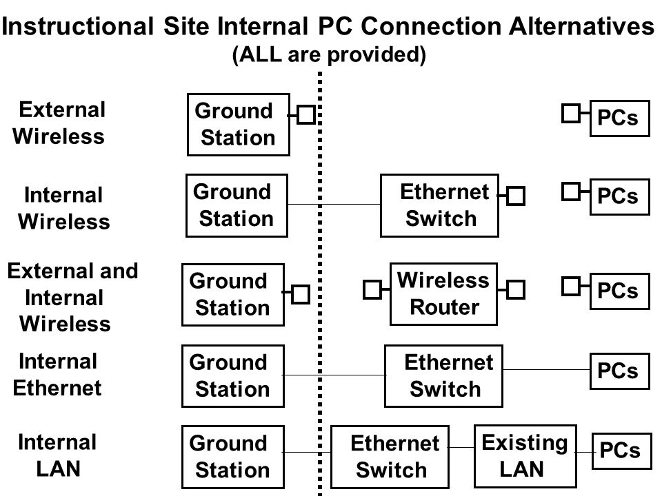 Instructional Site Internal PC Connection Alternatives Ethernet Switch PCs Ground Station PCs Ground Station Ethernet Switch Ground Station Ethernet Switch Ground Station Existing LAN PCs External Wireless Internal Wireless Internal Ethernet Internal LAN (ALL are provided) Ground Station Wireless Router PCs External and Internal Wireless