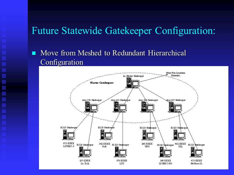 Future Statewide Gatekeeper Configuration: Move from Meshed to Redundant Hierarchical Configuration Move from Meshed to Redundant Hierarchical Configuration