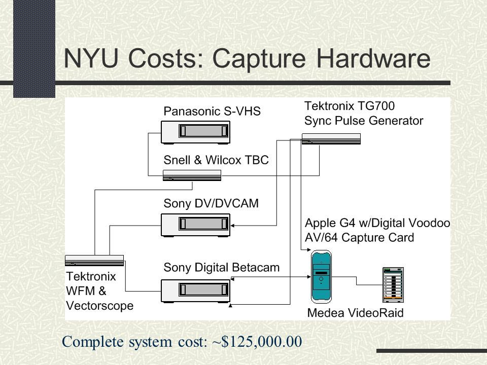 NYU Costs: Capture Hardware Complete system cost: ~$125,000.00