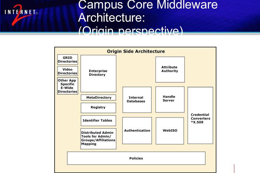 Campus Core Middleware Architecture: (Origin perspective)