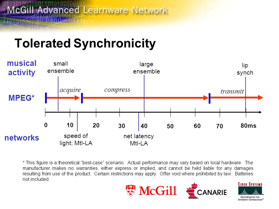 Tolerated Synchronicity compress transmit 10 0 20 40 30 50 70 60 80ms speed of light: Mtl-LA net latency Mtl-LA networks small ensemble large ensemble lip synch musical activity * This figure is a theoretical best-case scenario.