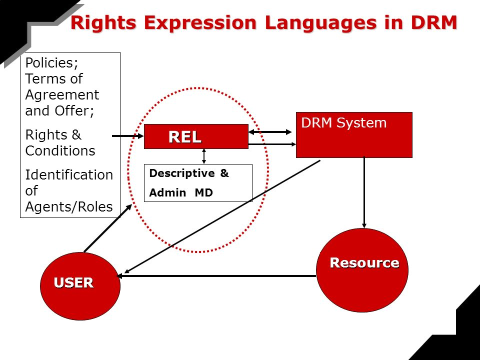 Policies; Terms of Agreement and Offer; Rights & Conditions Identification of Agents/Roles REL DRM System USER USER Descriptive & Admin MD Resource Resource Rights Expression Languages in DRM