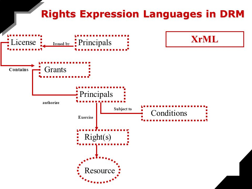 License Contains Grants authorize Principals Exercise Right(s) Subject to Conditions Resource Issued by Principals Rights Expression Languages in DRM XrML