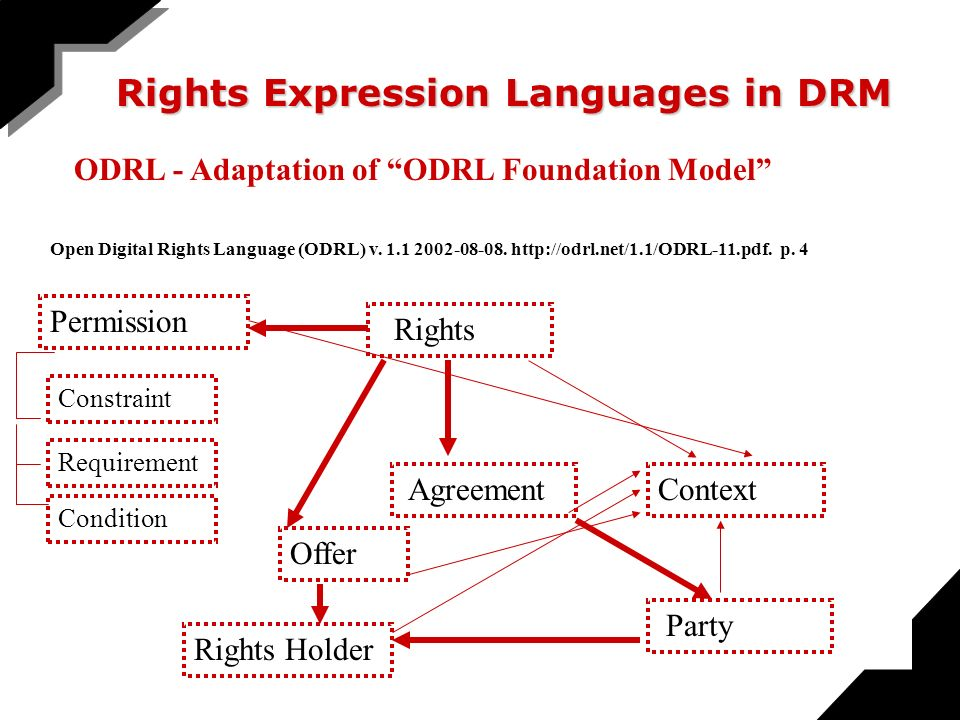 Rights AgreementContext Party Rights Holder Permission Constraint Requirement Condition Offer ODRL - Adaptation of ODRL Foundation Model Open Digital Rights Language (ODRL) v.