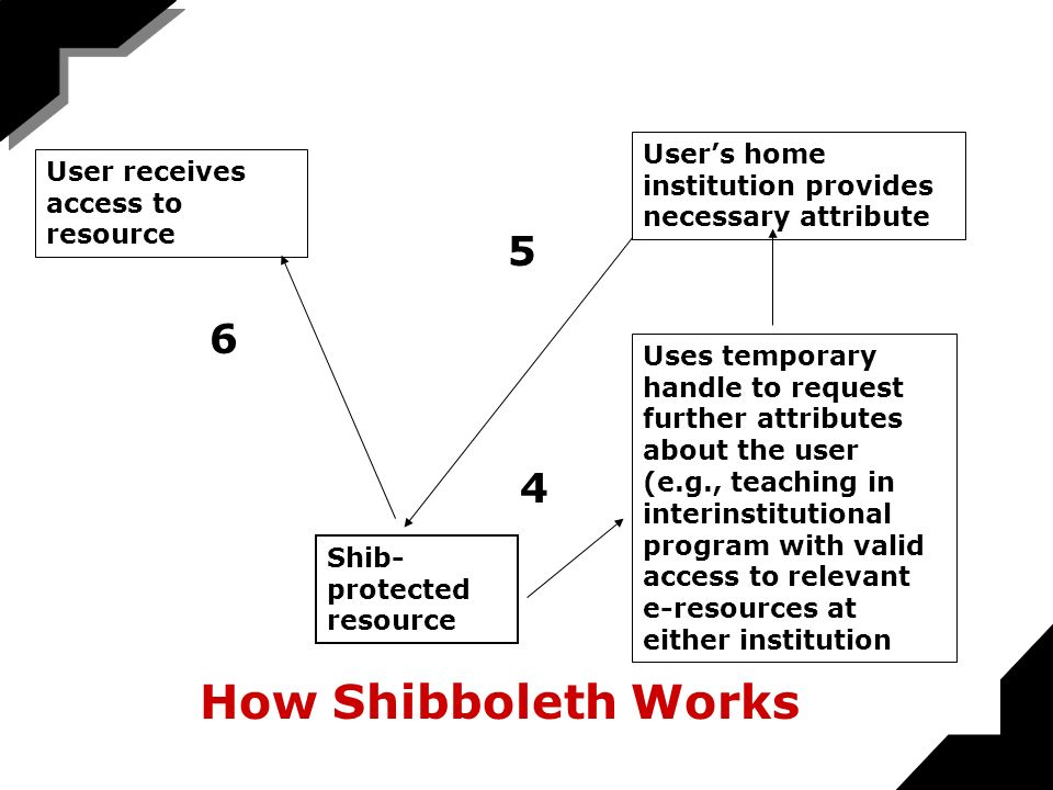 How Shibboleth Works User receives access to resource Shib- protected resource Uses temporary handle to request further attributes about the user (e.g., teaching in interinstitutional program with valid access to relevant e-resources at either institution Users home institution provides necessary attribute 4 5 6