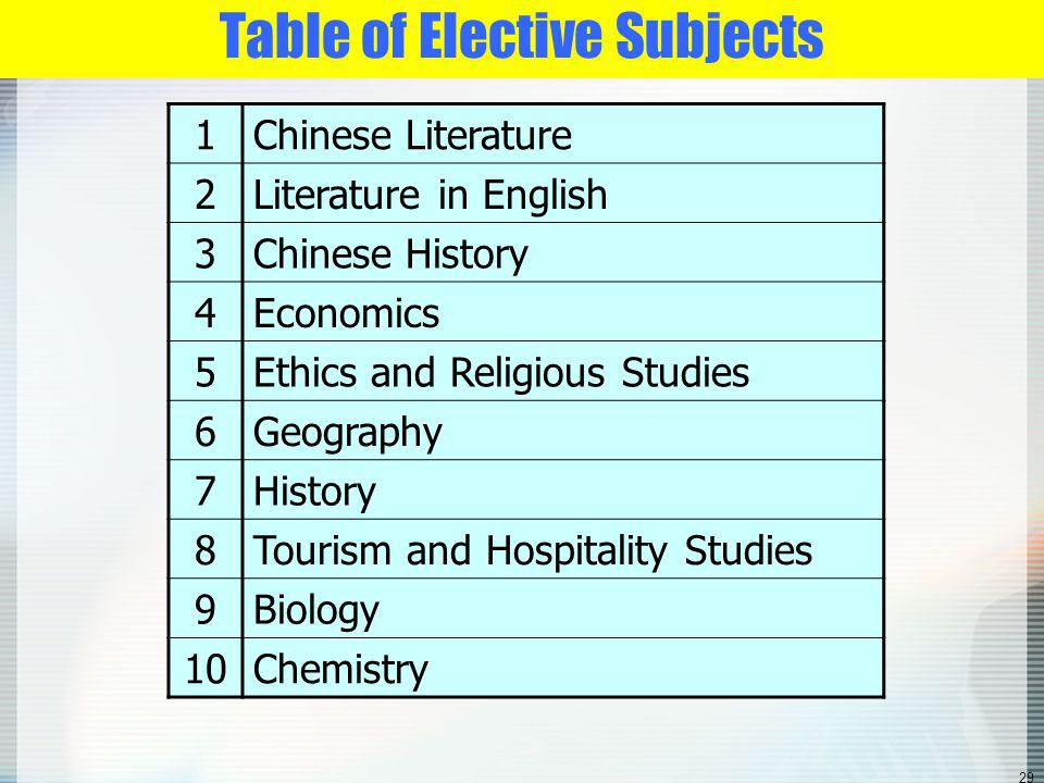 28 Elective subjects: Students can choose 2/3Xs including Career- oriented Studies (will be renamed as Applied Learning)
