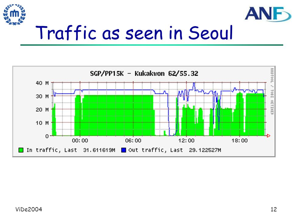 ViDe200412 Traffic as seen in Seoul