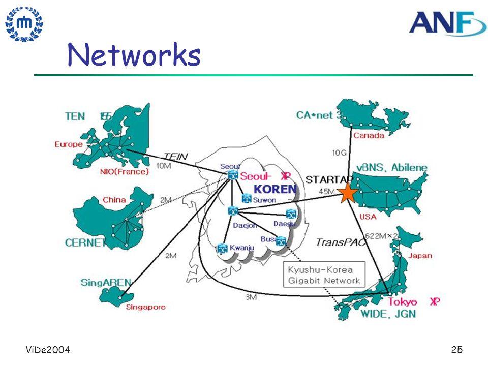 ViDe200425 Networks
