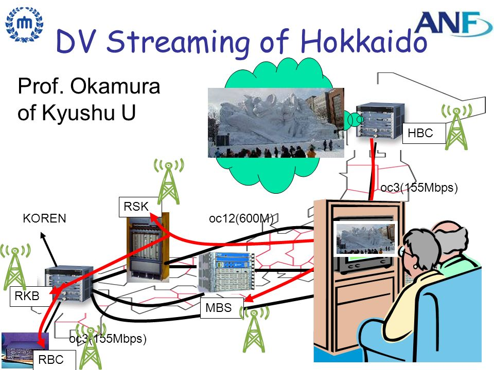ViDe200432 DV Streaming of Hokkaido oc12(600M) oc3(155Mbps) 6Bone KOREN HBC MBS RSK RKB RBC Prof.
