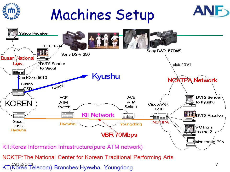 ViDe20047 Machines Setup KII:Korea Information Infrastructure(pure ATM network) NCKTP:The National Center for Korean Traditional Performing Arts KT(Ko