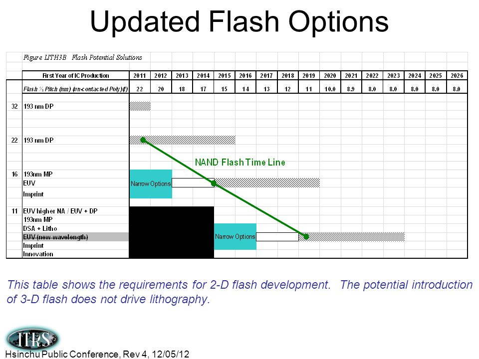 Updated Flash Options This table shows the requirements for 2-D flash development. The potential introduction of 3-D flash does not drive lithography.