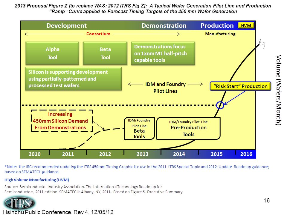 16 2013 Proposal Figure Z [to replace WAS: 2012 ITRS Fig Z]: A Typical Wafer Generation Pilot Line and Production Ramp Curve applied to Forecast Timin