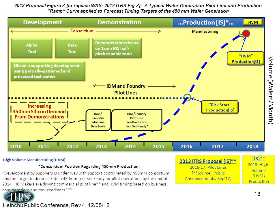 18 2013 Proposal Figure Z [to replace WAS: 2012 ITRS Fig Z]: A Typical Wafer Generation Pilot Line and Production Ramp Curve applied to Forecast Timin